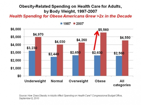 Obesity related spending in the U.S. on the rise
