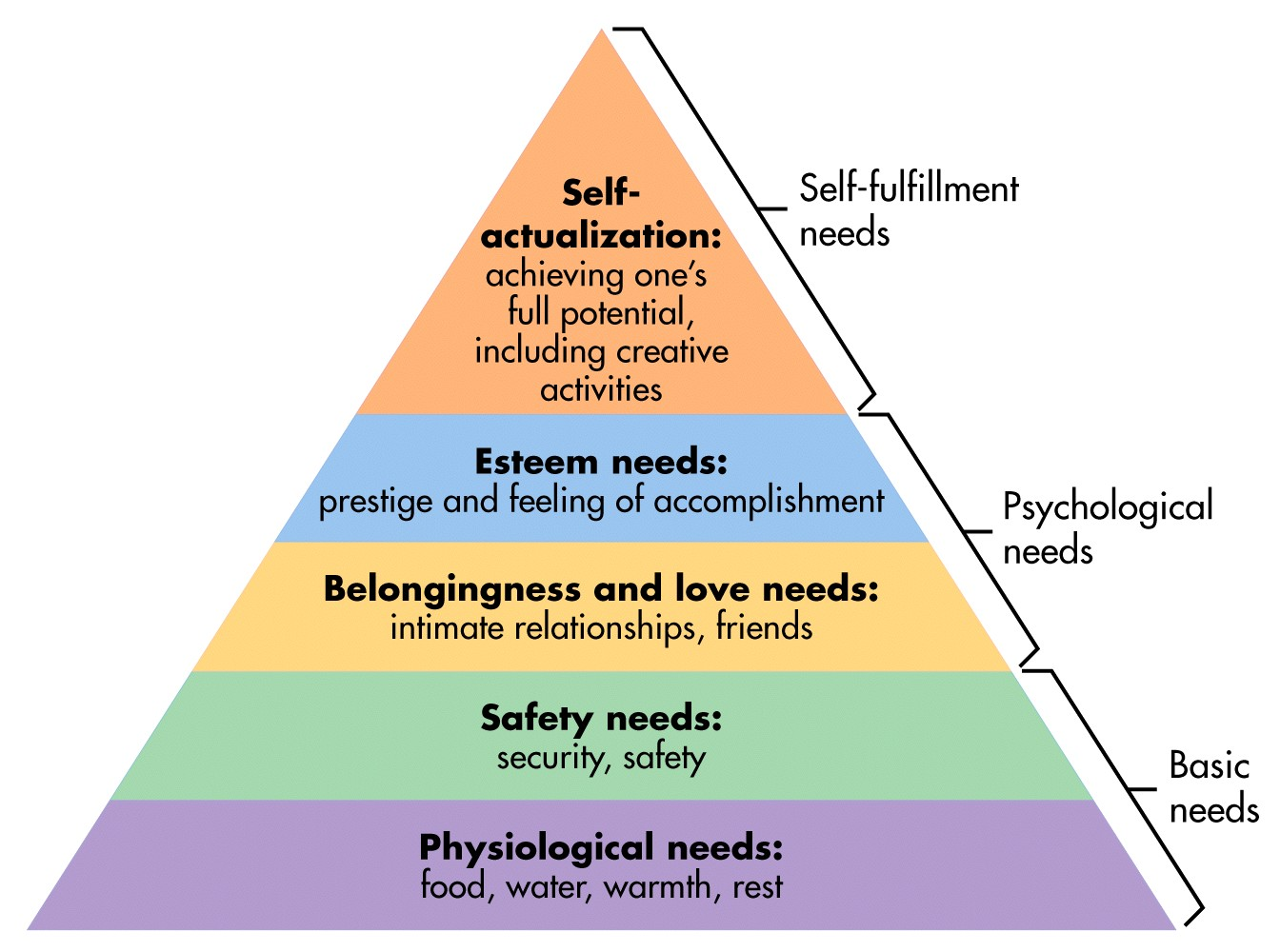 personal interpretations of maslow s needs Viktor frankl tribute obituary articles links meaning of life interpretations of the maslow emphasize discovering one's needs and.