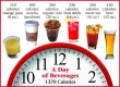 How many calories in certain drinks