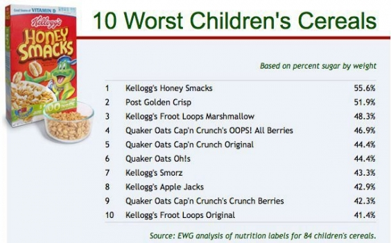 Cereals are unhealthy for children