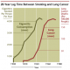 Correlation between lung cancer and smoking