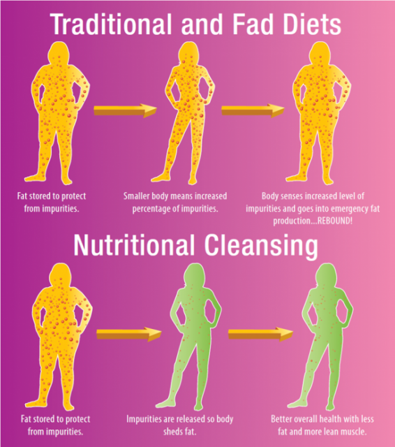 Weight Loss Cleanse HOW TO GAIN WEIGHT FOR WOMEN
