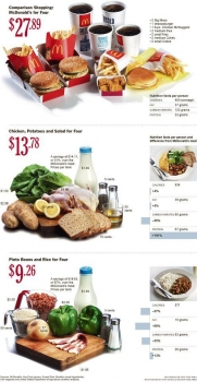 Eating healthy is cheaper--costs of foods