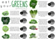 Know your Greens