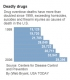 Deaths from prescription drugs