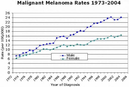 Skin cancer rates--Male vs. Female