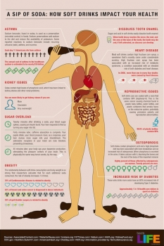 Health hazards of soda pop